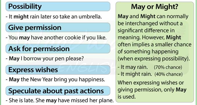 5 значений глагола MAY разница