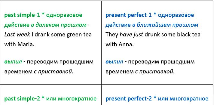 PAST SIMPLE vs. PRESENT PERFECT - сравнительная таблица