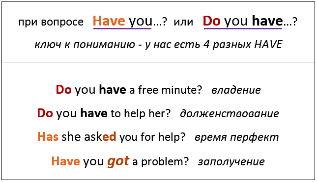 при вопросе HAVE YOU или DO YOU HAVE.  разница I HAVE - I HAVE GOT