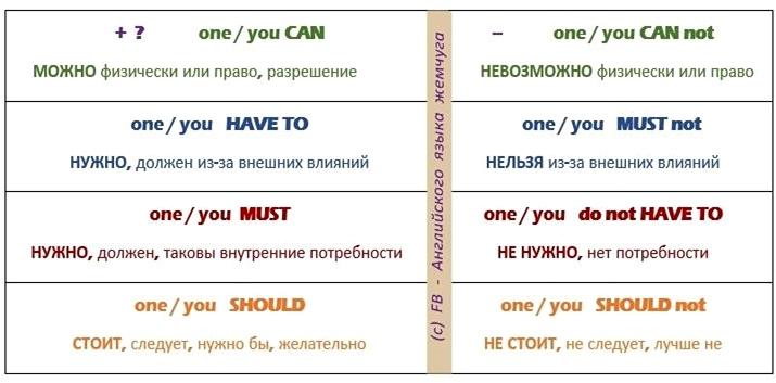 как сказать на английском МОЖНО - НЕЛЬЗЯ, НУЖНО - НЕ НУЖНО, СЛЕДУЕТ - НЕ СТОИТ