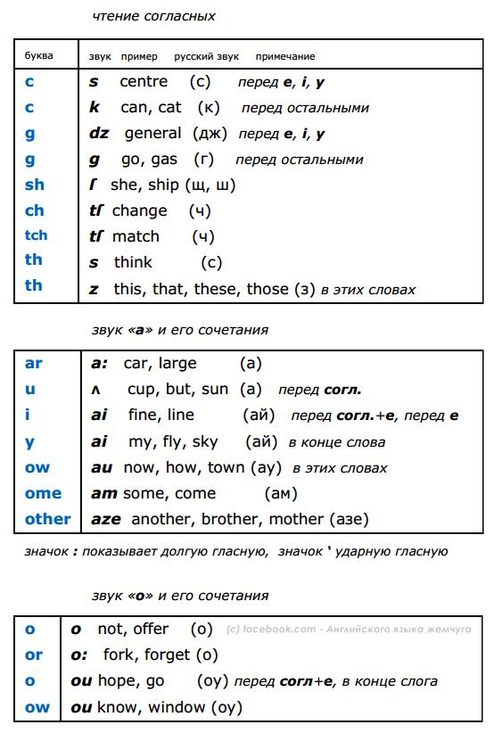 правила чтения в английском 1