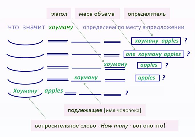 - как самому английский учить, чтоб автоматизма достичь