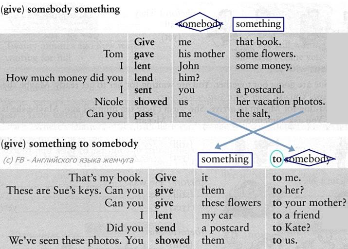 1-порядок-слов-в-английском-предложении