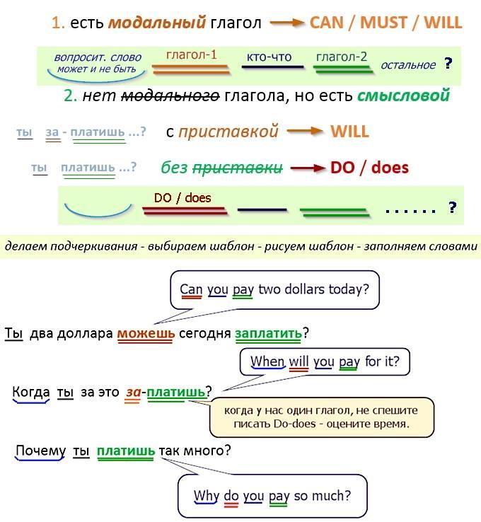 как заговорить в английском