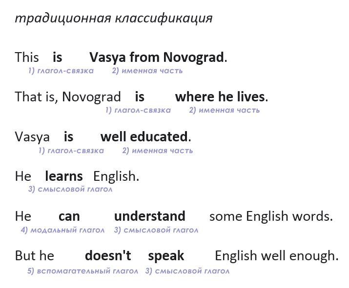 сказуемое в русском 4