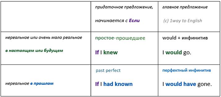 условное и сослагательное наклонения в английском