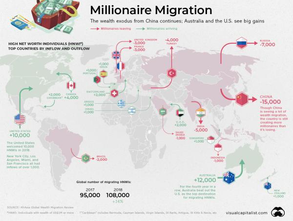 кто куда мигрирует в мире