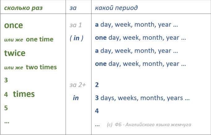 12 принципов изучения английского языка
