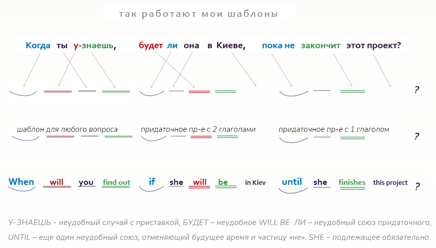 грамматика английского в шаблонах
