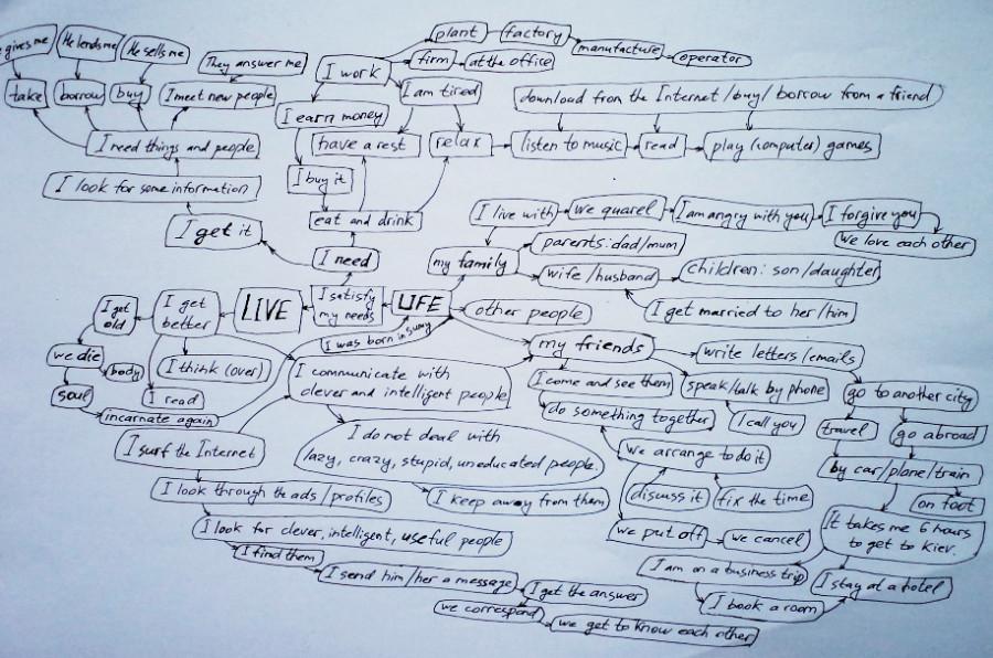 word_tree_2