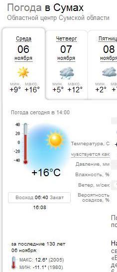погода Сумы