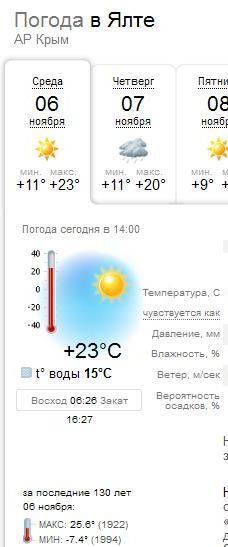 погода Ялта
