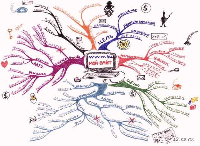 11 my-site-mindmap