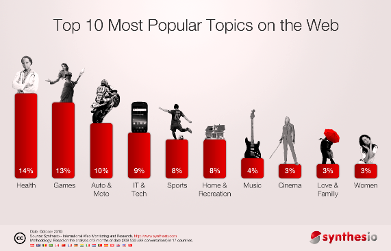 ТОП 10 самых обсуждаемых тем в Интернете