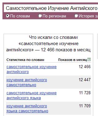 SEO-оптимизация блога под поисковые системы-машины