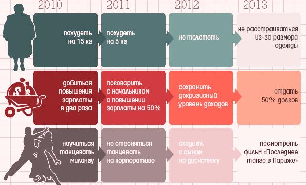 _5 ошибок тех, кто ставит себе цели на год