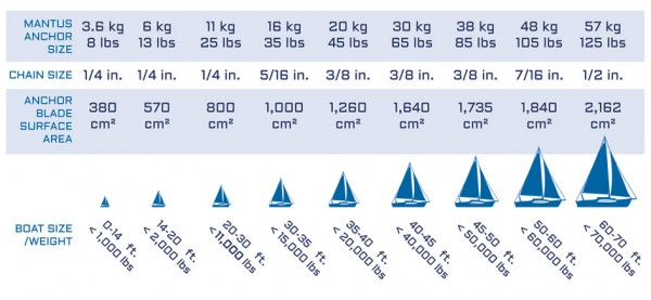 Anchor-Sizing-Guide