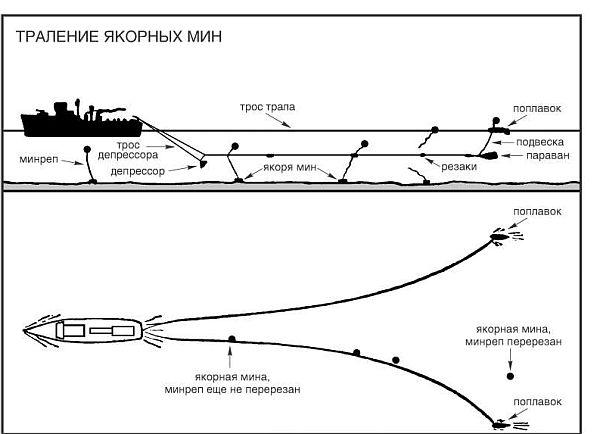 Как тралят морские мины