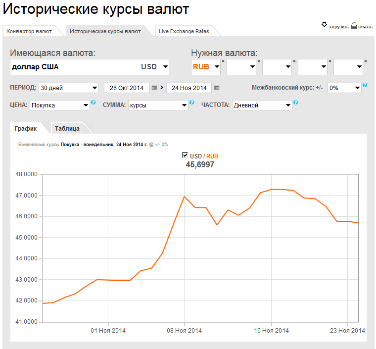 usd-rur rate-24nov