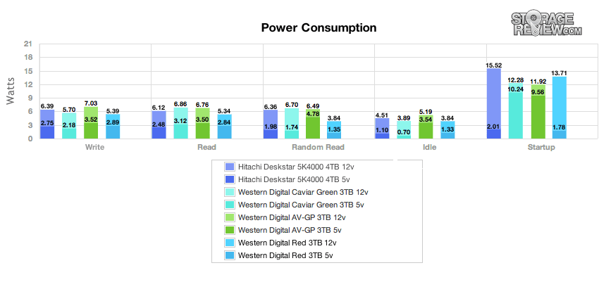 wd_red_3tb_power_values