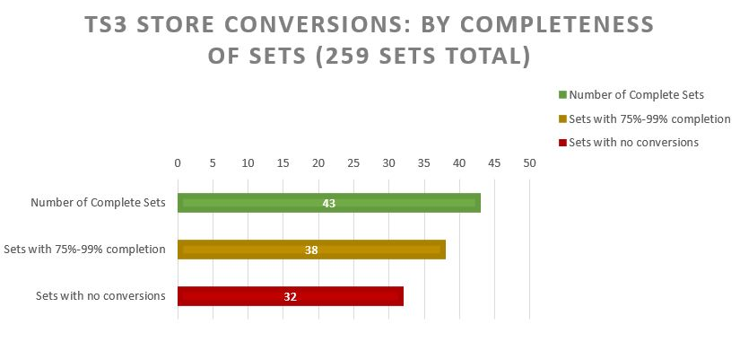 chart showing how many Store sets are complete: only 32 have no conversions at all, and the majority are at least 75% complete