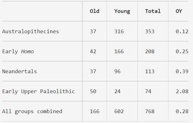 Отношение старых скелетов (умерли в возрасте более 30 лет) к молодым