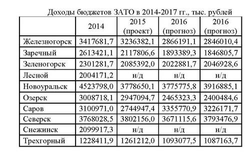 таблицы бюджет 2015 1