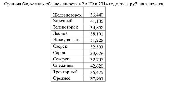 таблицы бюджет 2015 2