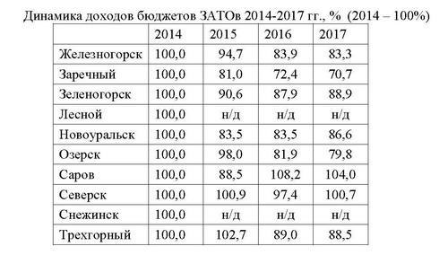 таблицы бюджет 2015 3