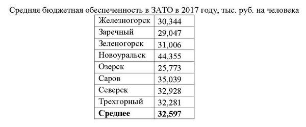 таблицы бюджет 2015 4