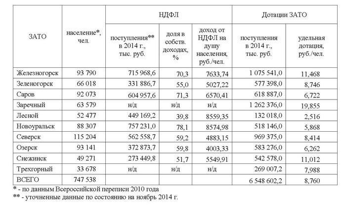 Дотации и НДФЛ ЗАТО 2014