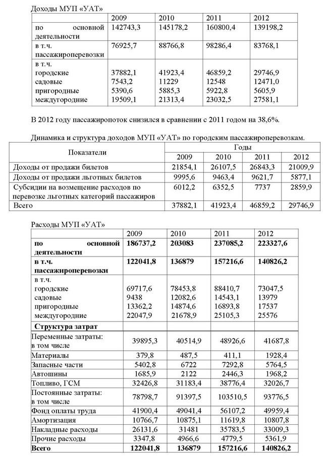Показатели 2007 2012 обработка