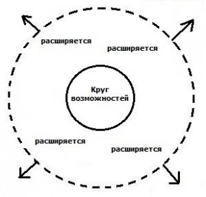 круг возможностей