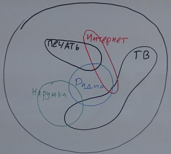 Структура клиентов