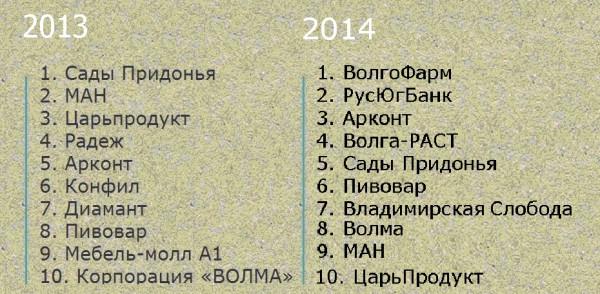Бренды 2014
