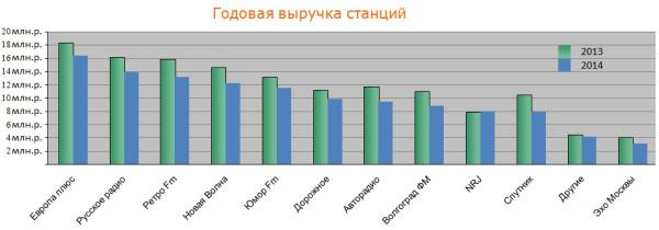 06 годовые продажи станций по сравн с 2013