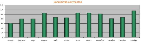 046 Количество контрактов