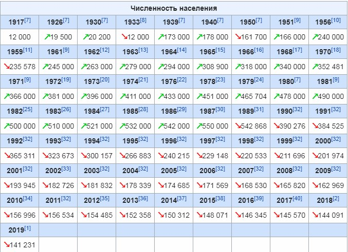 Данные по населению Магаданской области из Википедии. Если не знать реальную ситуацию с движением населения, можно было бы подумать, что последние тридцать лет здесь идёт планомерный геноцид.