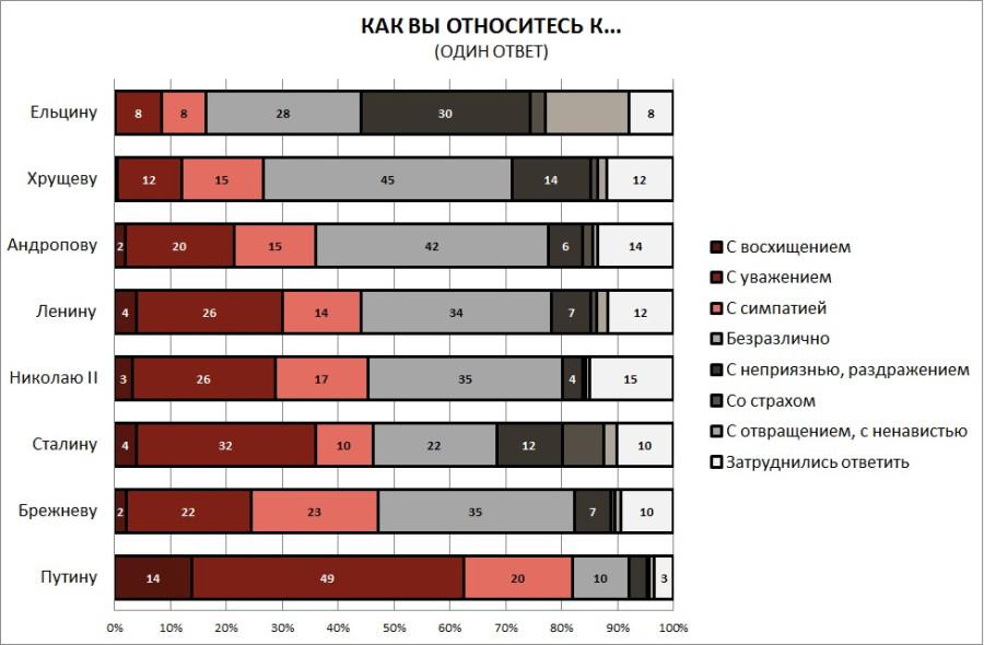 Больше, чем Сталина, россияне любят только Путина