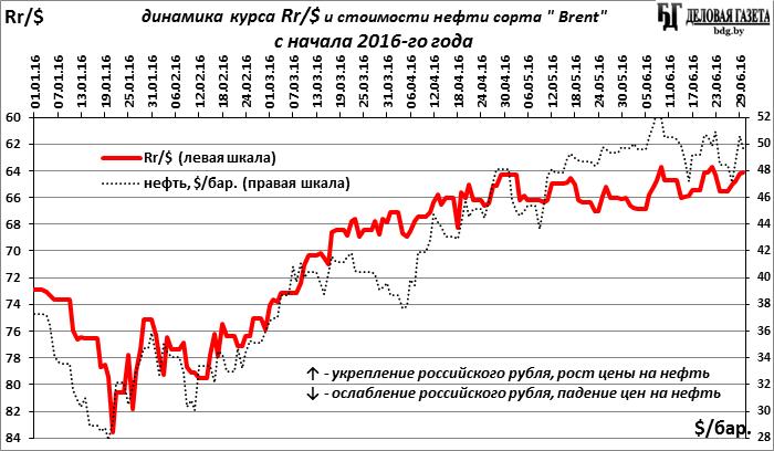 График курса доллара к тенге за январь