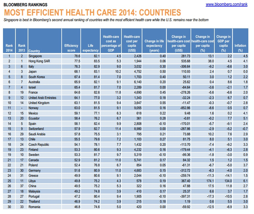 ranking of the most-efficient health-care systems