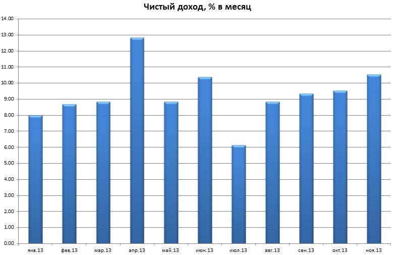 Чистая доходность с января по ноябрь 2013 года