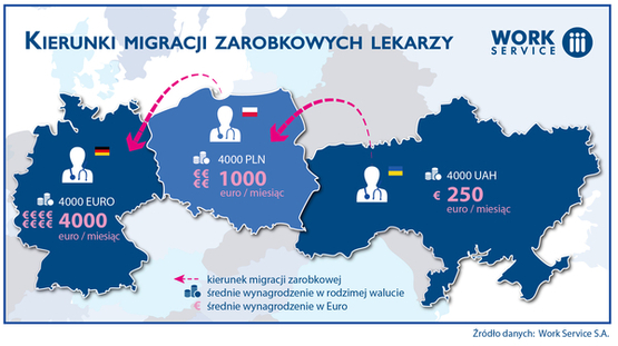 Kierunki-migracji-lekarzy_szeroki