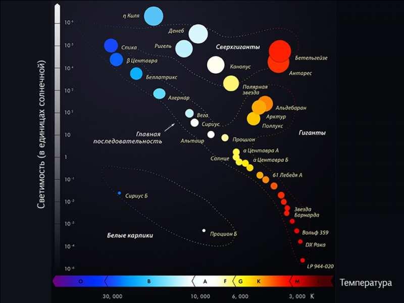 Диаграмма для звезд цвет-светимость. Всех звезд во вселенной по единой диаграмме.