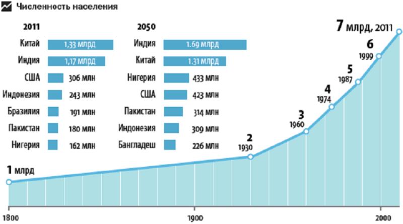 Рост численности населения. График больше похож на размножение дрожжей по экспоненте в питательной среде, чем на разумный процесс.