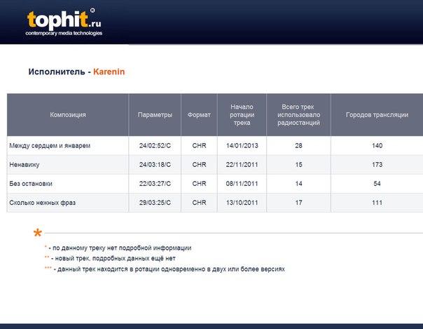 статистика одного из сайтов о трансляции музыки KARENIN на 2012 г.((http://tophit.ru/search.shtml?q=karenin))