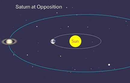 Сатурн и Солнце+Земля