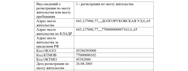Костогоров адрес