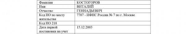 Костогоров ФИО
