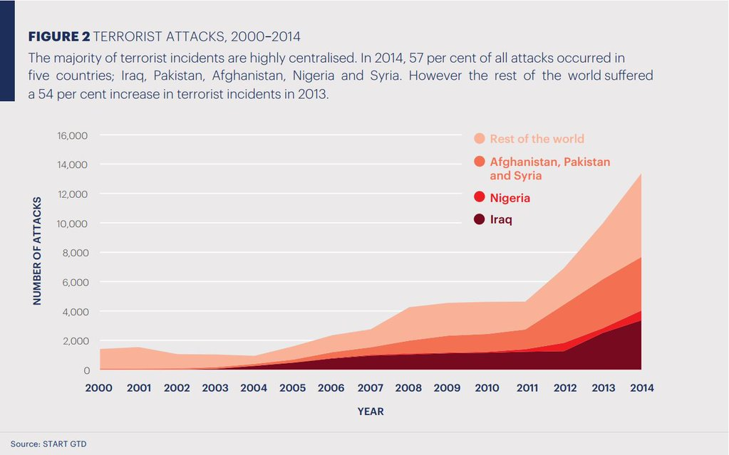 TerrorAttaks